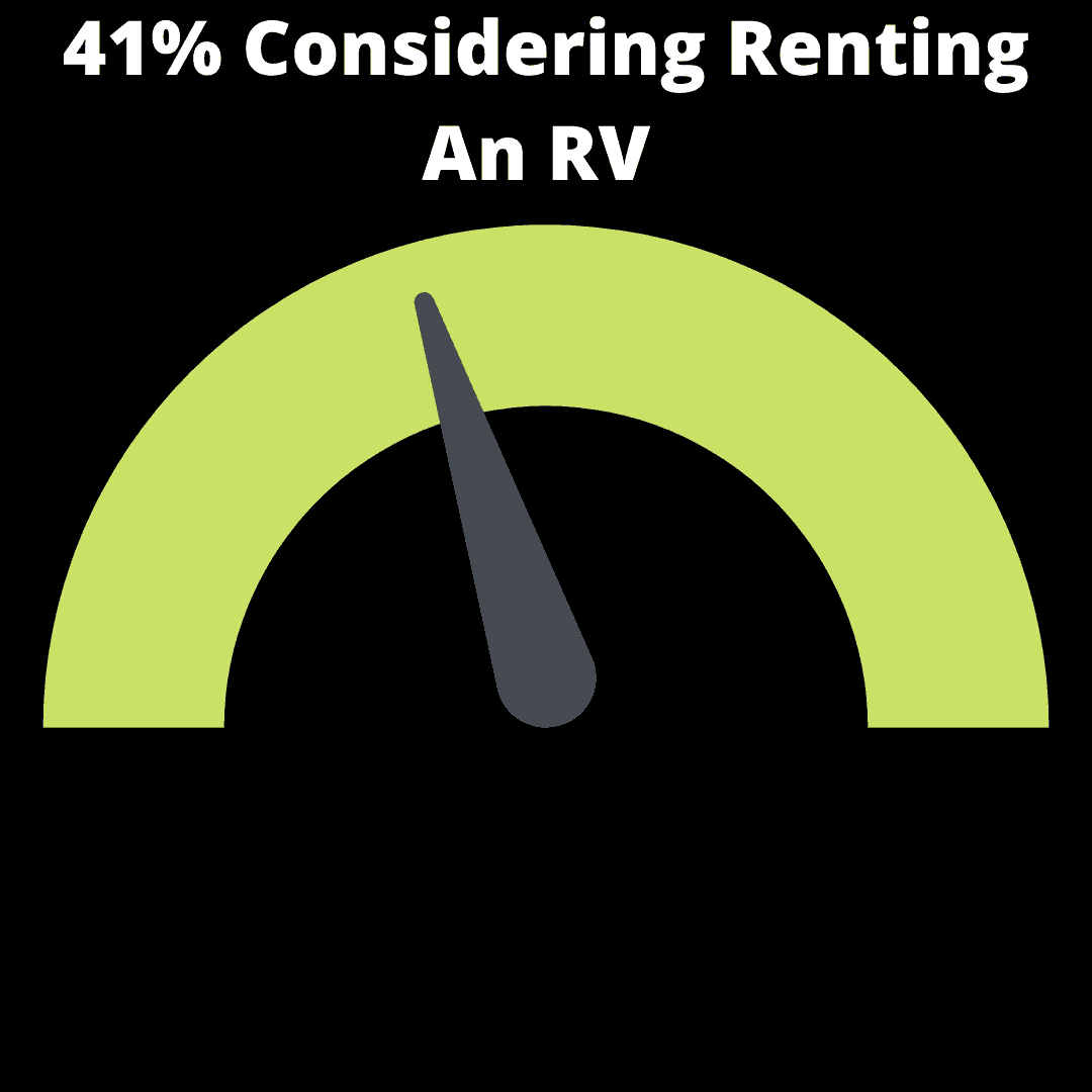 41% Considering Renting An RV infographic