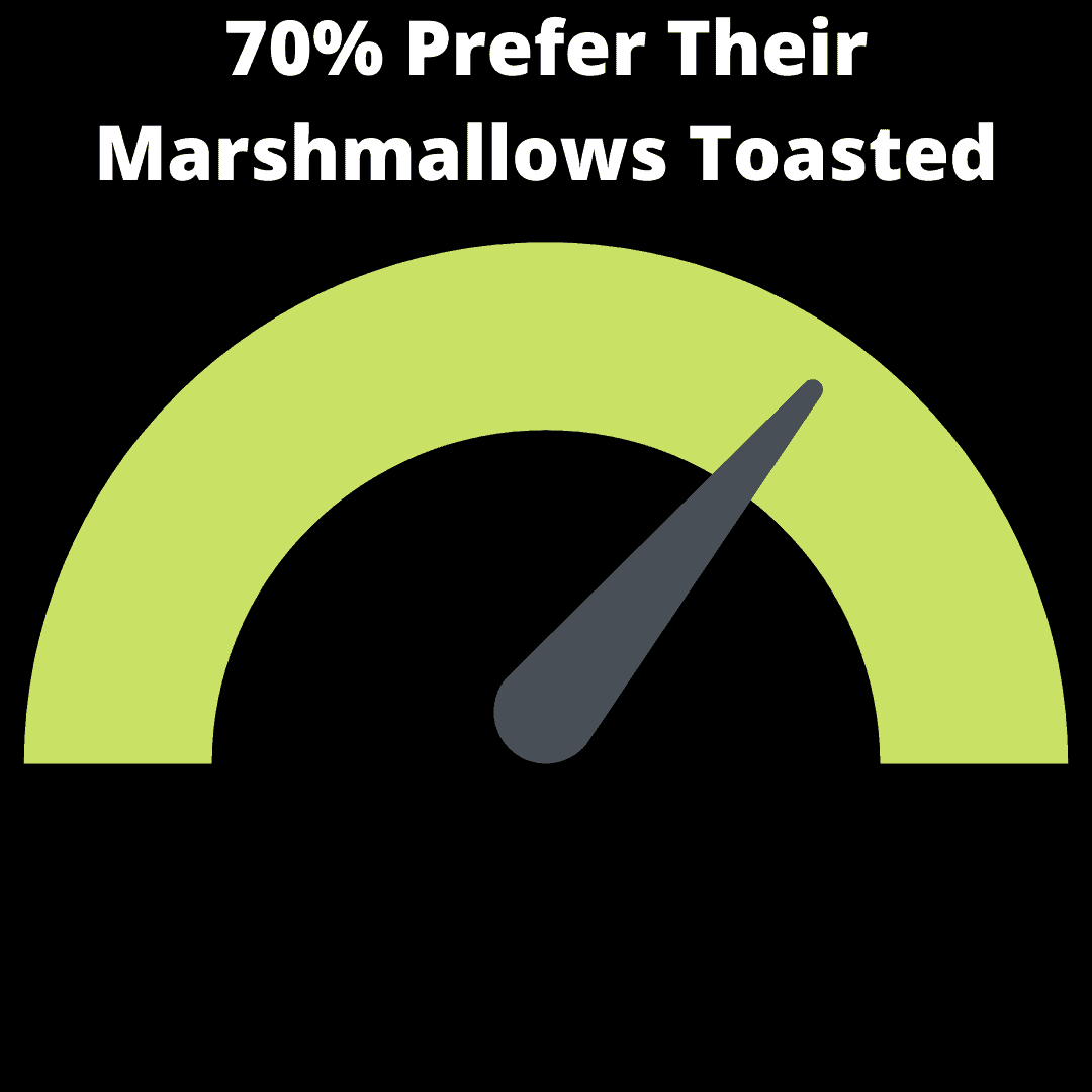 70% Prefer Their Marshmallows Toasted infographic