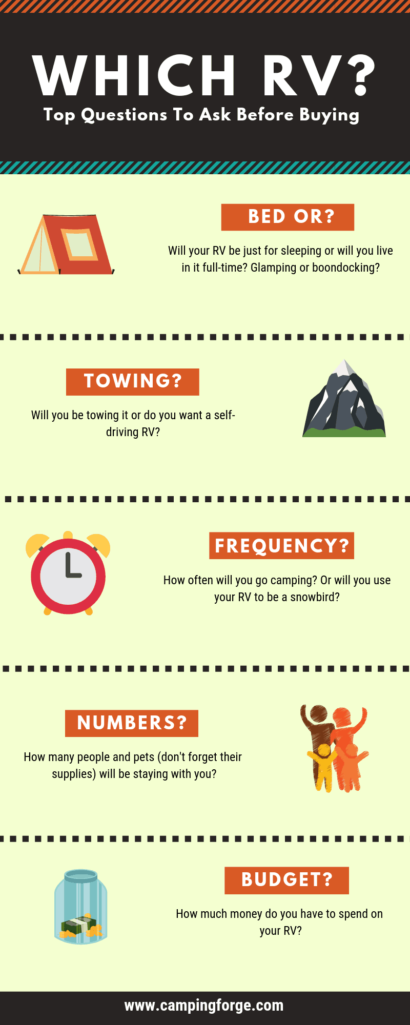 Buying an RV infographic