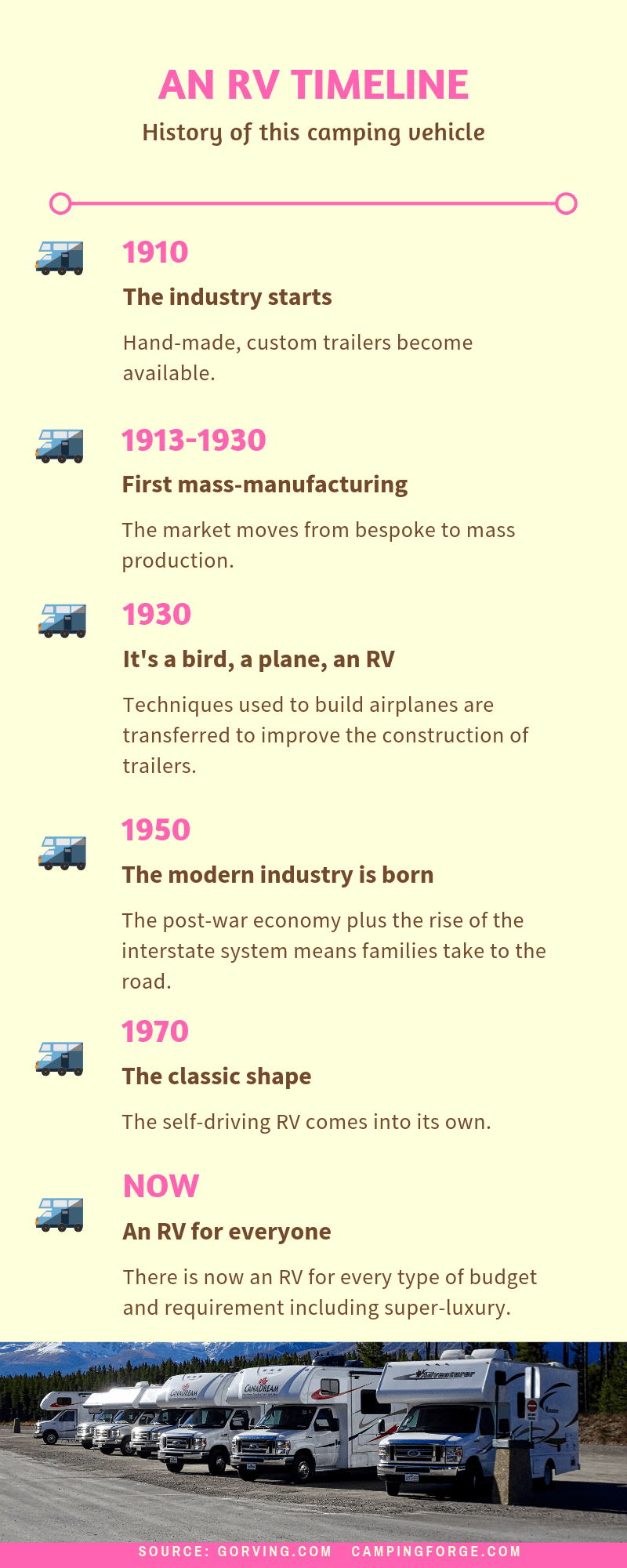 History of the RV infographic
