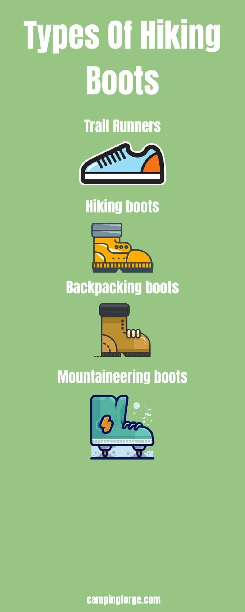 An infographic that shows all of the types of hiking boots
