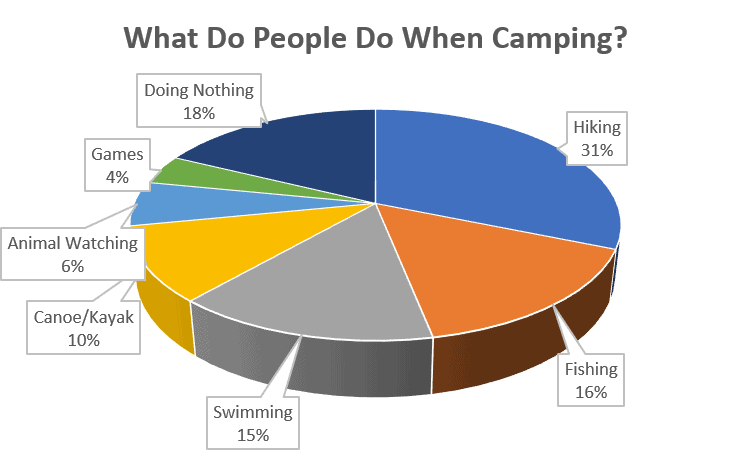 What do people do while camping survey results chart
